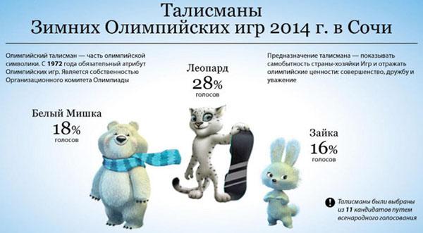Результаты финального голосования за талисманов Олимпийских Игр в Сочи 2014
