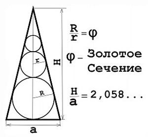 Формула золотого сечения пирамиды