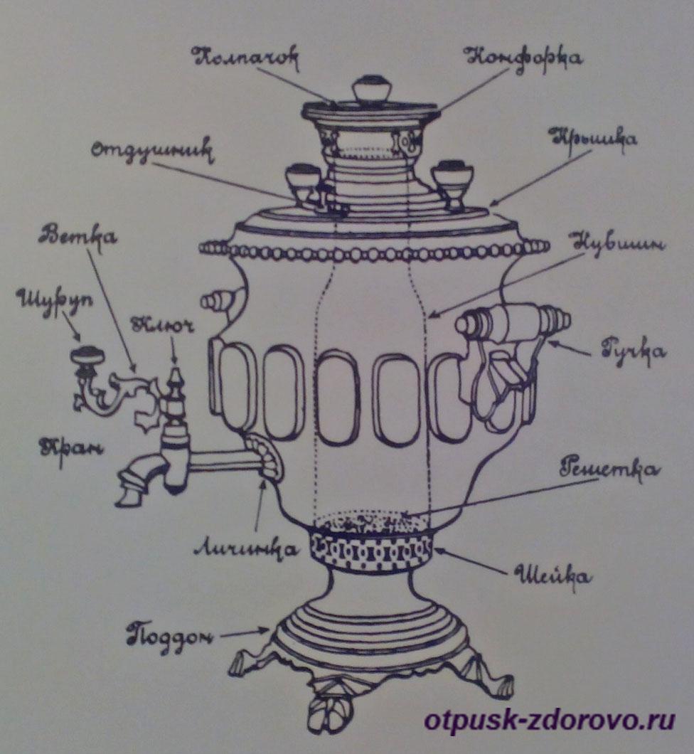 Схема устройства самовара, Историко-художественный музей, Серпухов